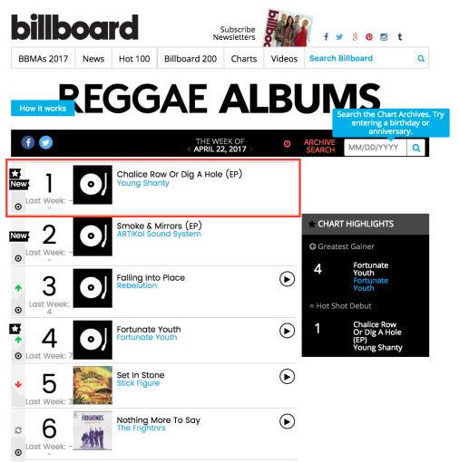 Best Reggae Album – Independent Distribution Collective Blog